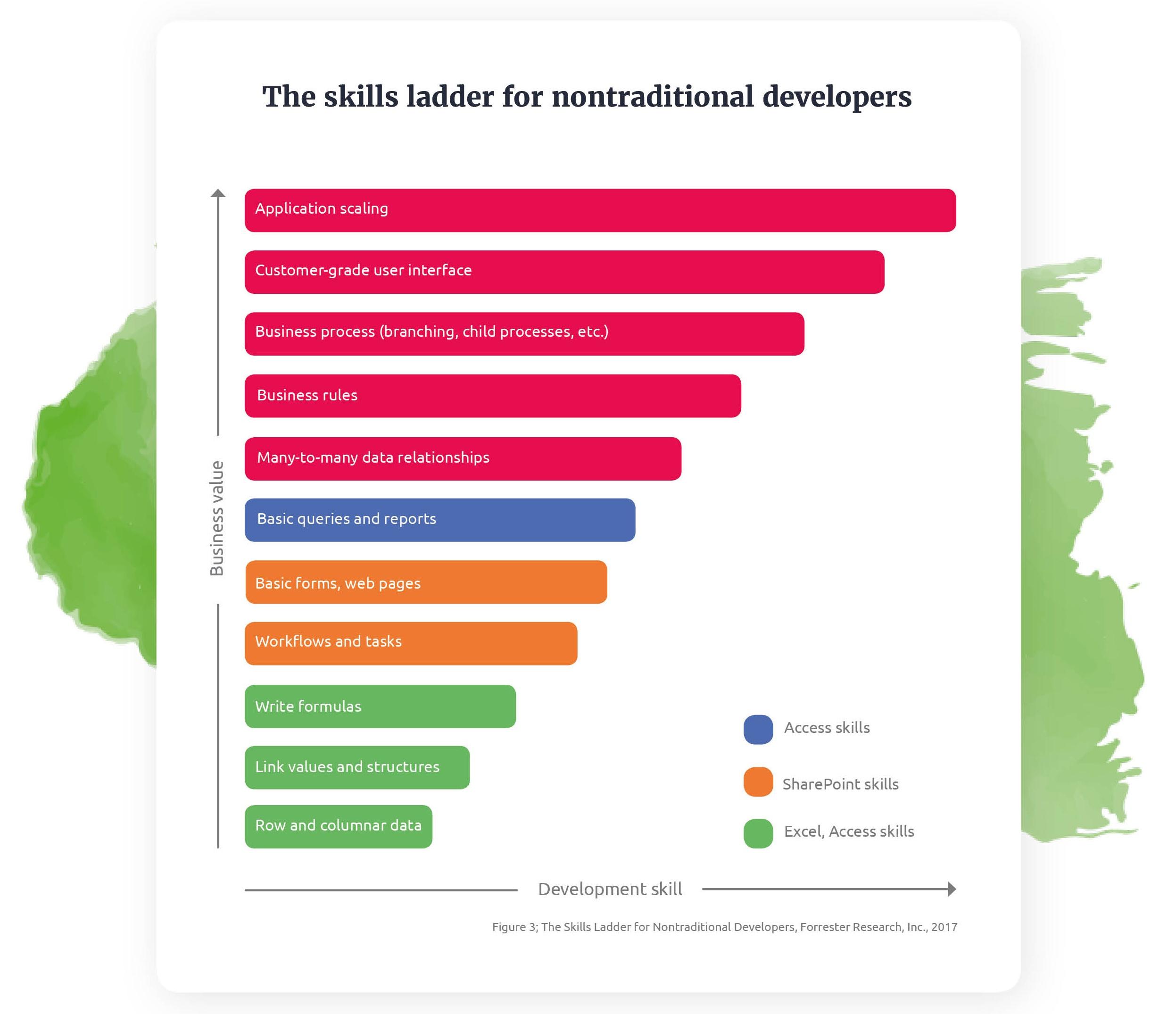 A4-Whitepaper-CitizenDevelopers-skill-ladder-1